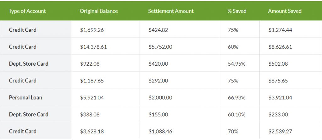 debt reduction examples